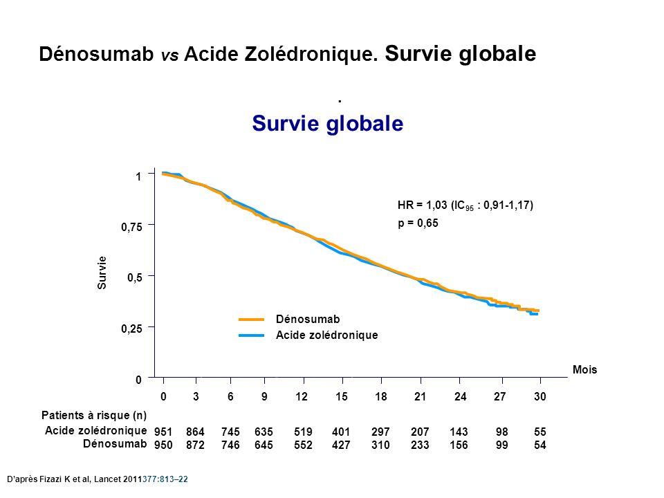 Dénosumab vs Acide Zolédronique. Survie globale