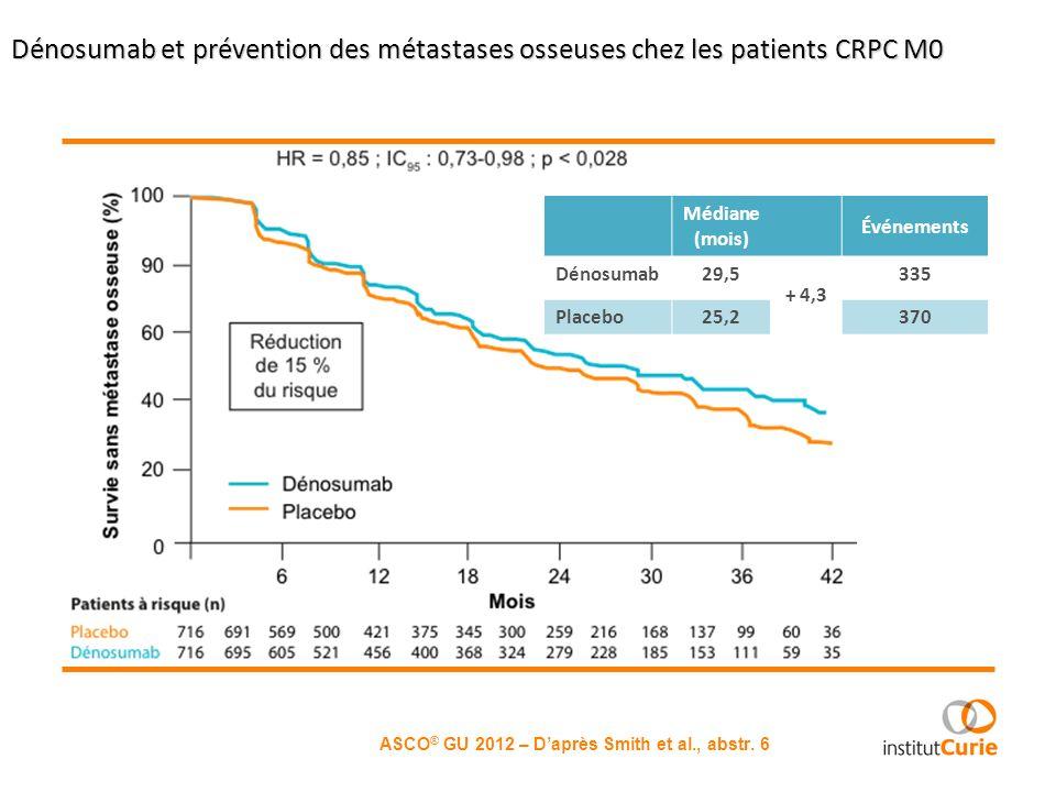 Dénosumab et prévention des métastases osseuses chez les patients CRPC M0