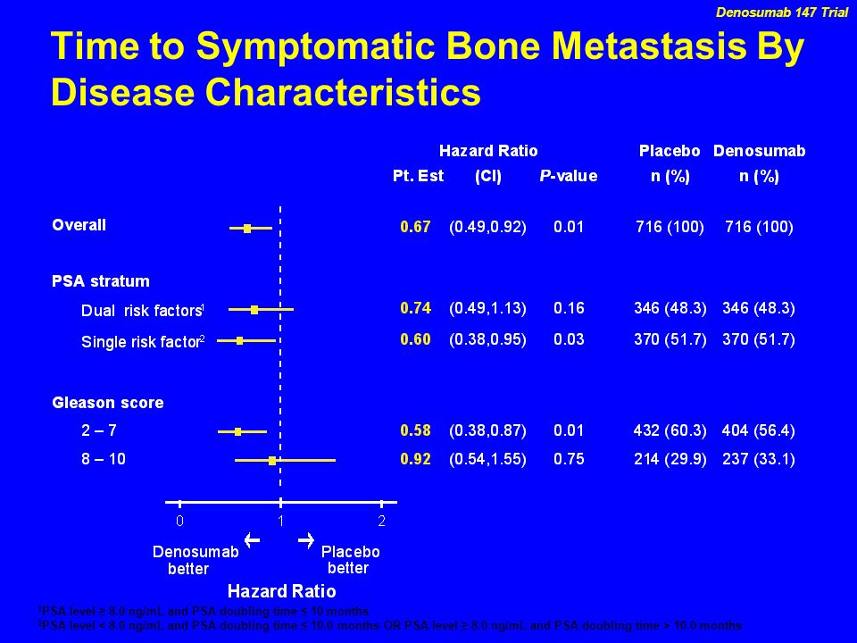 Time to Symptomatic Bone Metastasis By Disease Characteristics