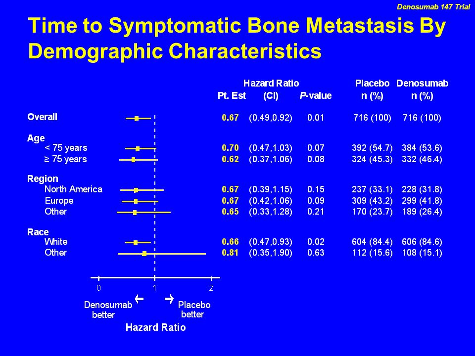 Time to Symptomatic Bone Metastasis By Demographic Characteristics