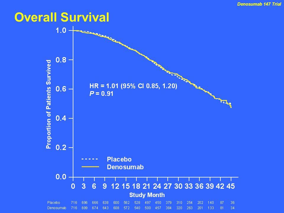 Denosumab 147 TrialOverall Survival.