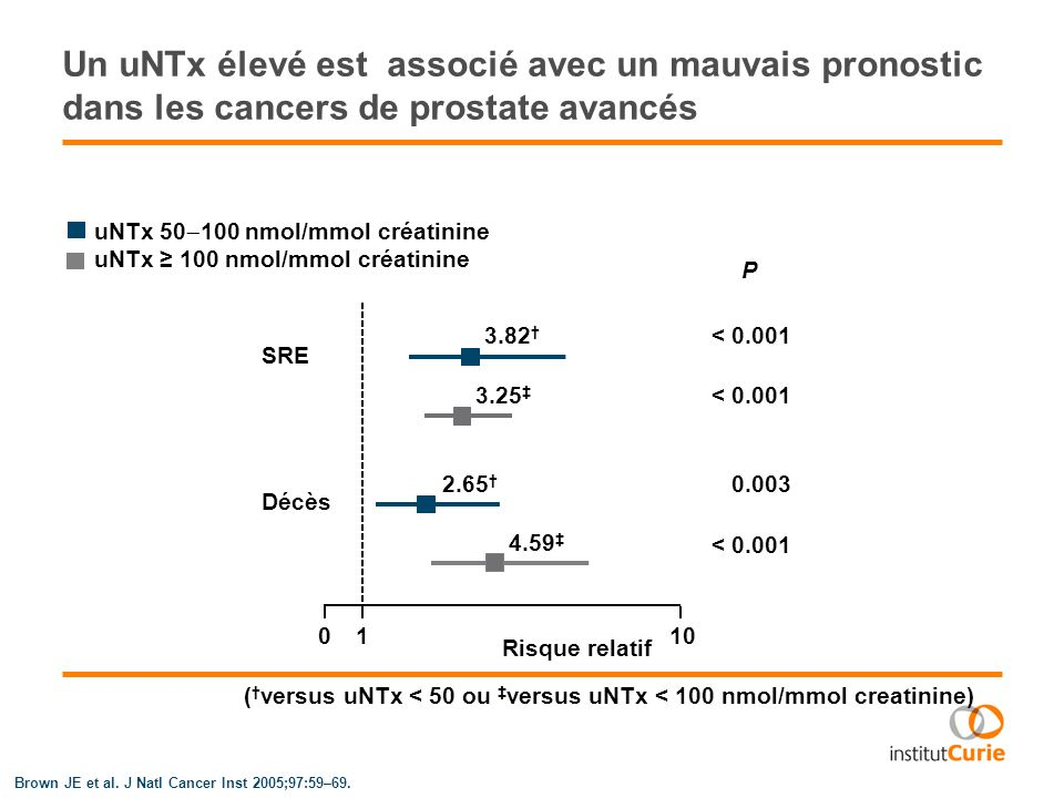 (†versus uNTx < 50 ou ‡versus uNTx < 100 nmol/mmol creatinine)