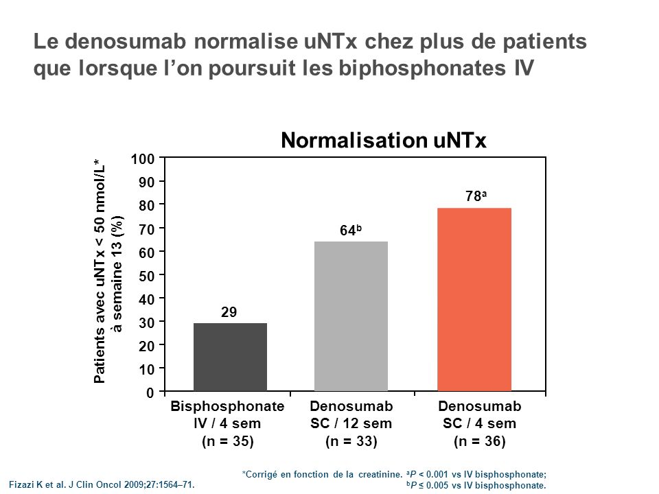 Le denosumab normalise uNTx chez plus de patients que lorsque l'on poursuit les biphosphonates IV