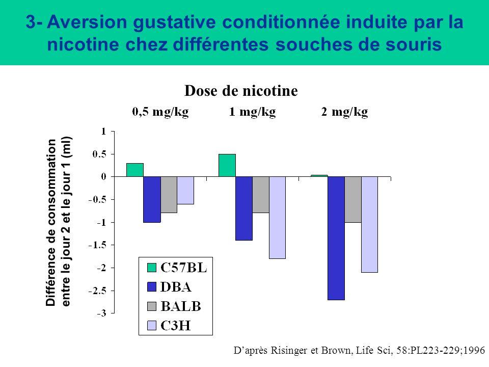 3- Aversion gustative conditionnée induite par la nicotine chez différentes souches de souris
