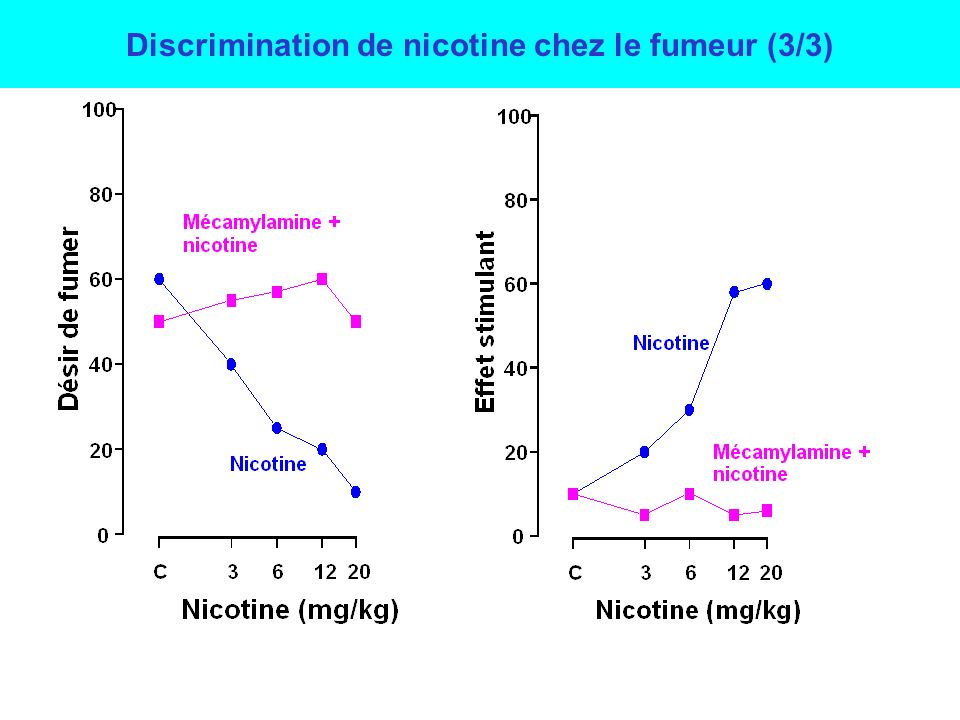 Discrimination de nicotine chez le fumeur (3/3)