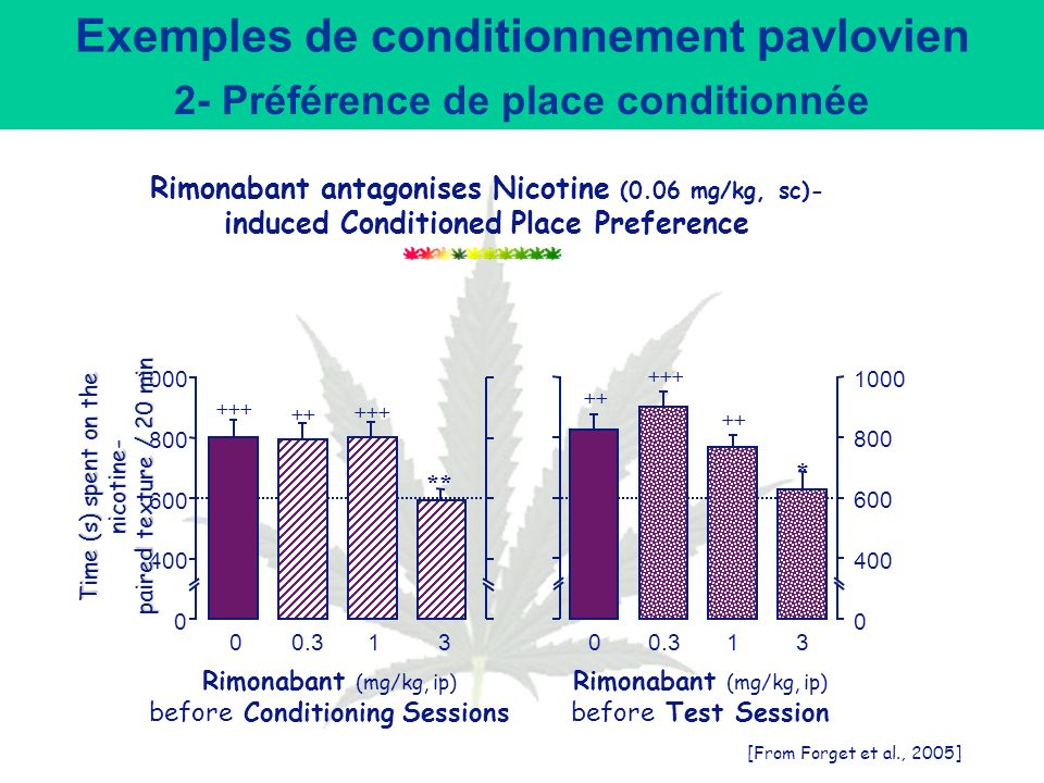Exemples de conditionnement pavlovien