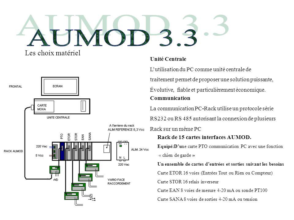 AUMOD 3.3 Les choix matériel Unité Centrale