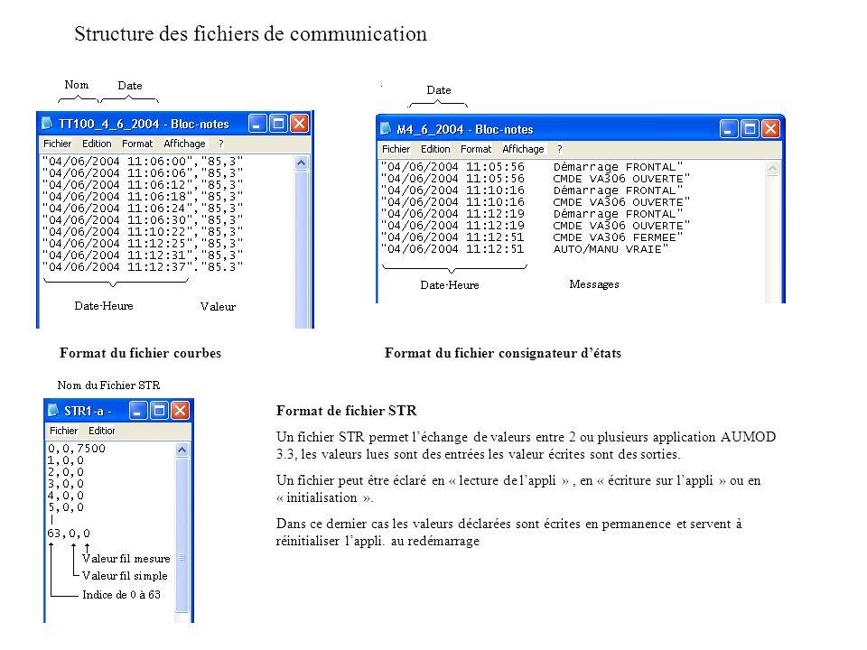 Structure des fichiers de communication