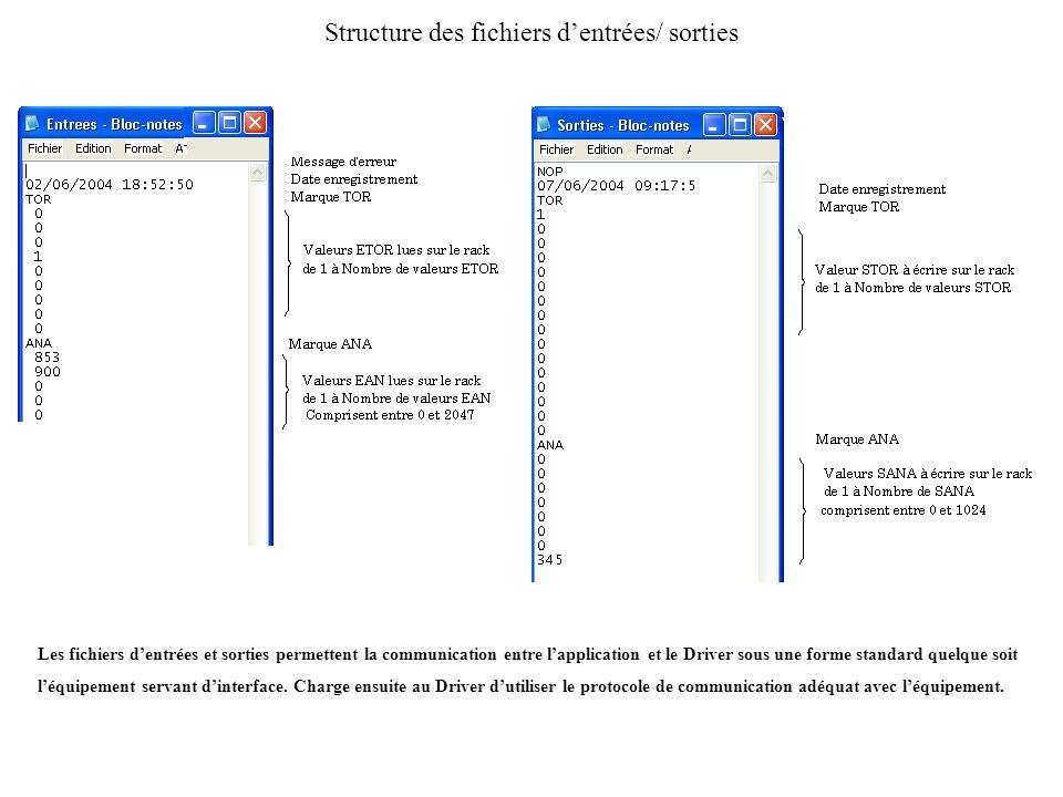 Structure des fichiers d'entrées/ sorties