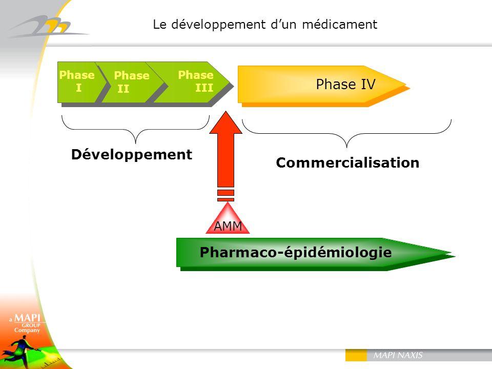 Le développement d'un médicament