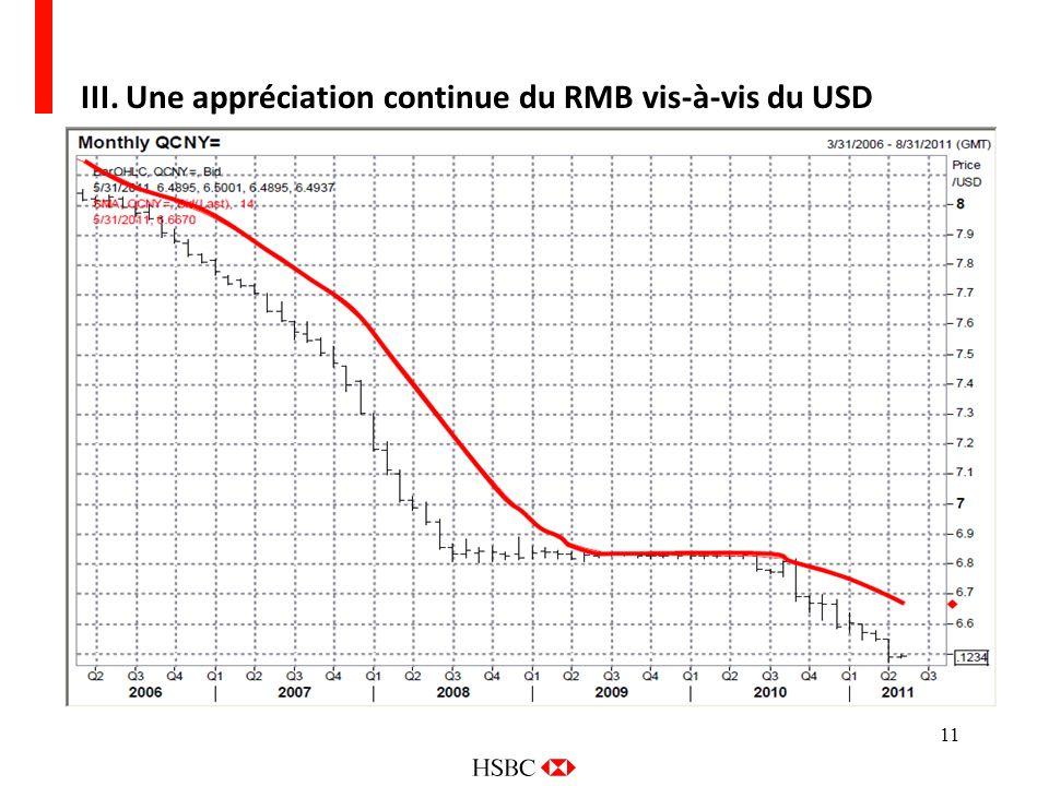 III. Une appréciation continue du RMB vis-à-vis du USD