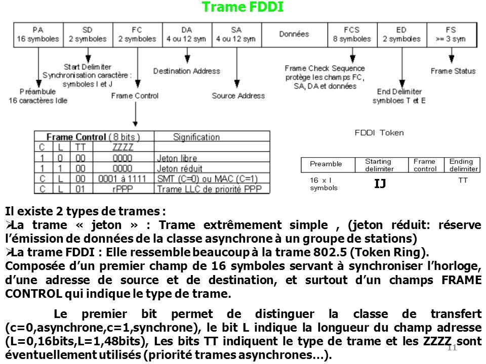 Trame FDDI IJ Il existe 2 types de trames :