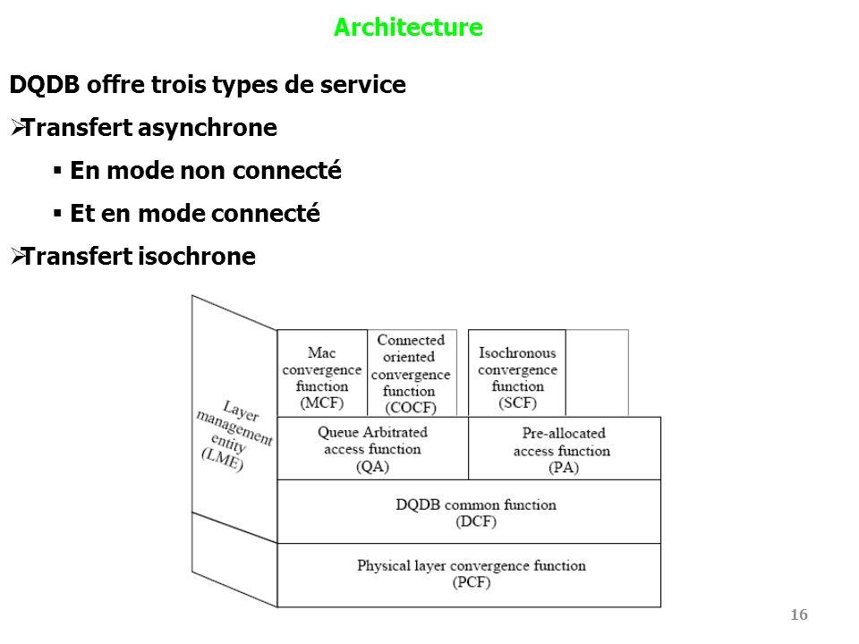 Architecture DQDB offre trois types de service. Transfert asynchrone. En mode non connecté. Et en mode connecté.