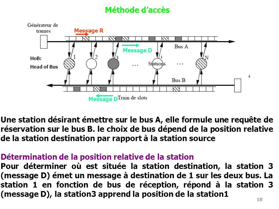 Détermination de la position relative de la station