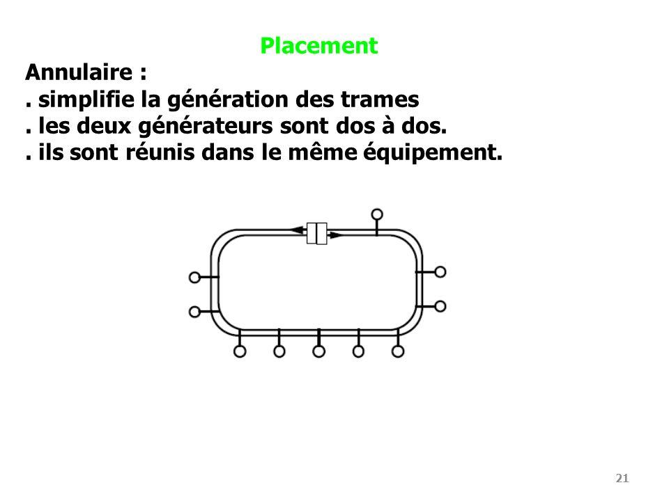 Placement Annulaire : . simplifie la génération des trames. . les deux générateurs sont dos à dos.