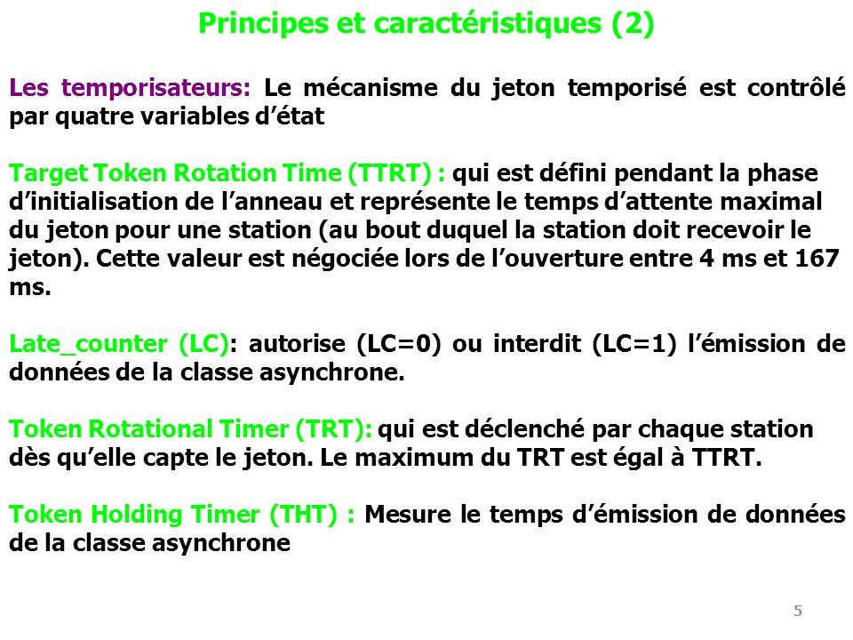 Principes et caractéristiques (2)