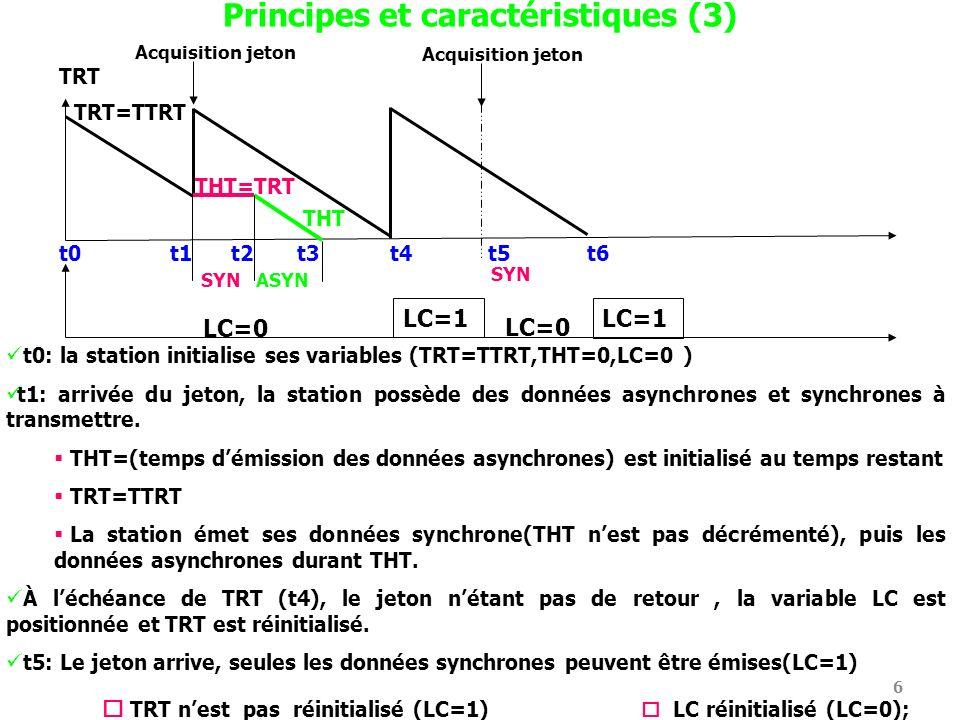 Principes et caractéristiques (3)