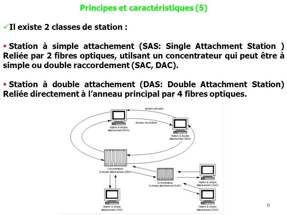 Principes et caractéristiques (5)