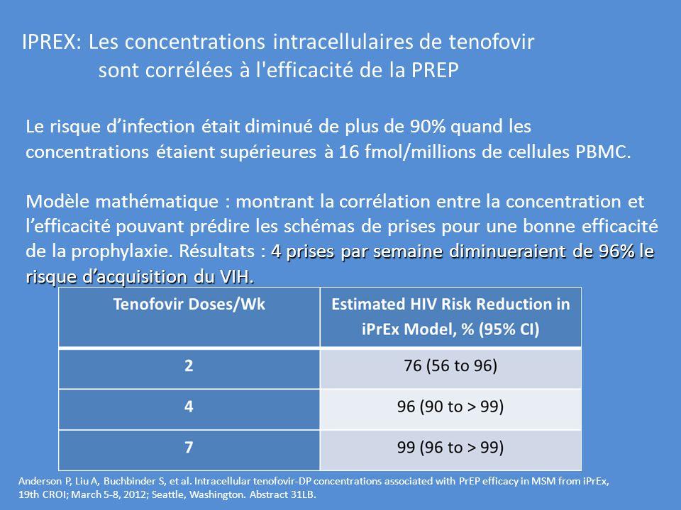 IPREX: Les concentrations intracellulaires de tenofovir sont corrélées à l efficacité de la PREP