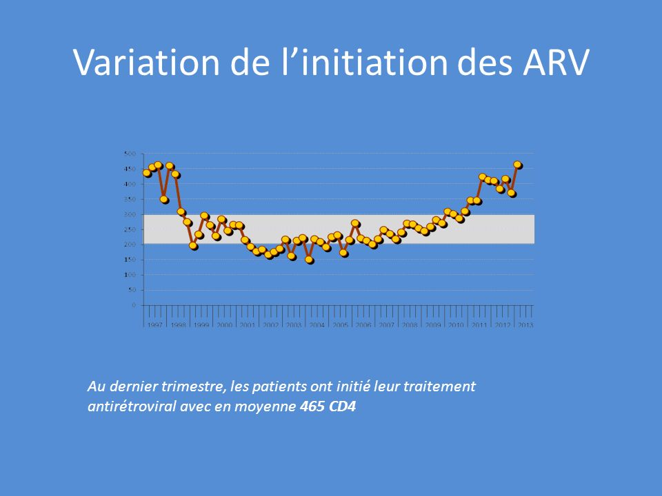 Variation de l'initiation des ARV
