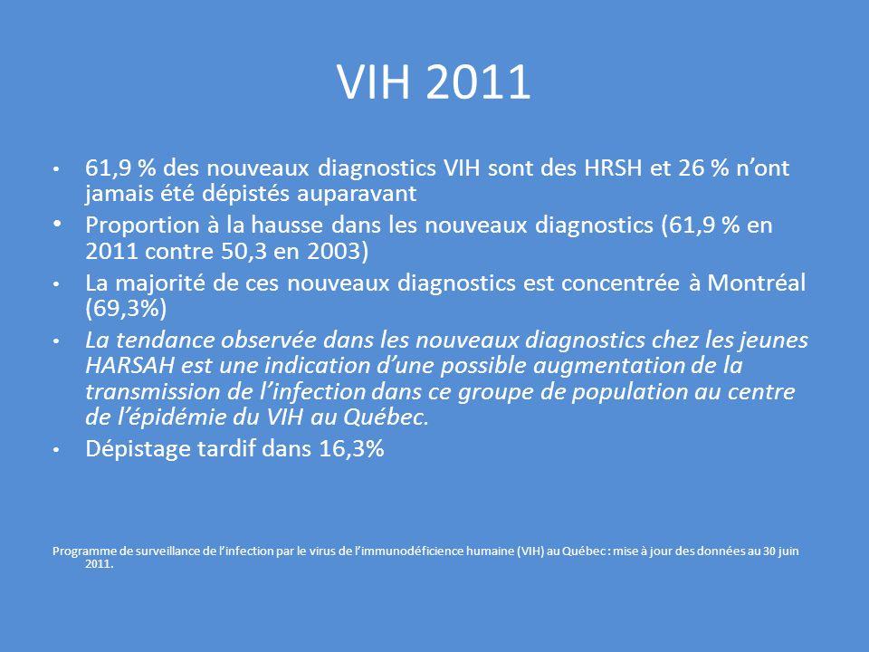 VIH 2011 61,9 % des nouveaux diagnostics VIH sont des HRSH et 26 % n'ont jamais été dépistés auparavant.