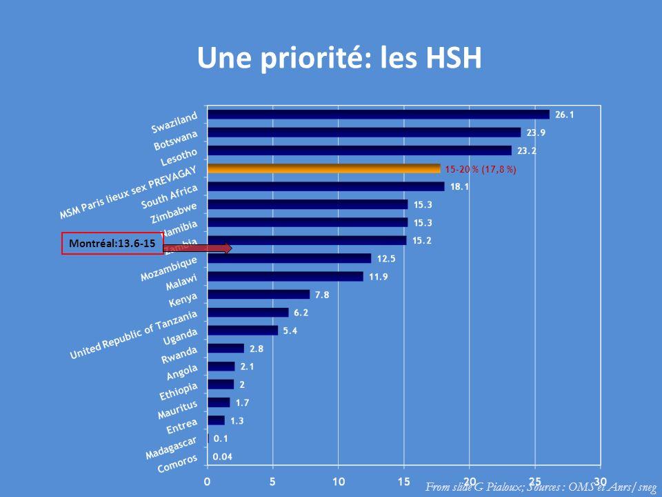 Une priorité: les HSH From slide G Pialoux; Sources : OMS et Anrs/sneg