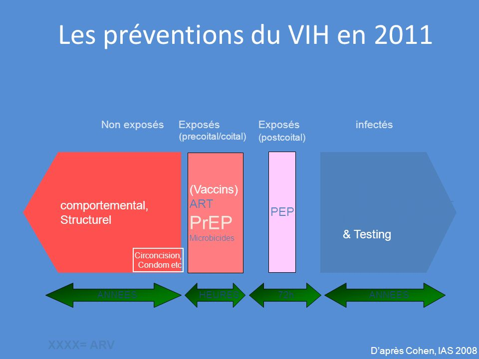 Les préventions du VIH en 2011