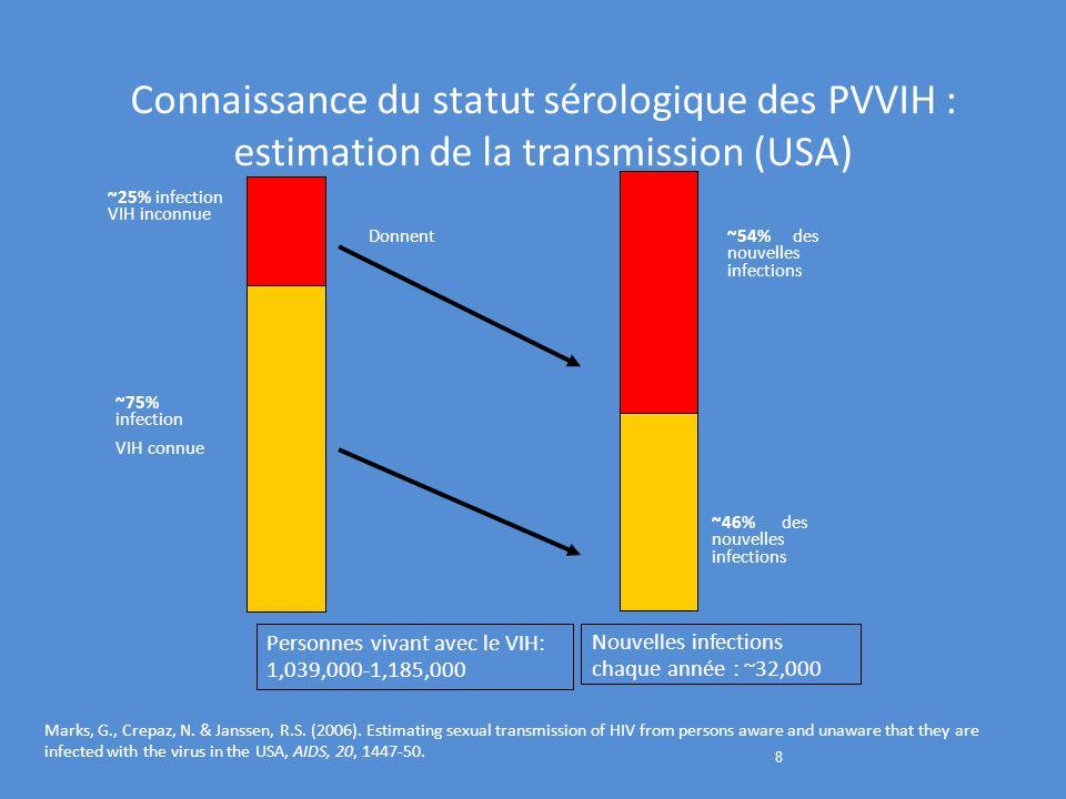 Connaissance du statut sérologique des PVVIH : estimation de la transmission (USA)
