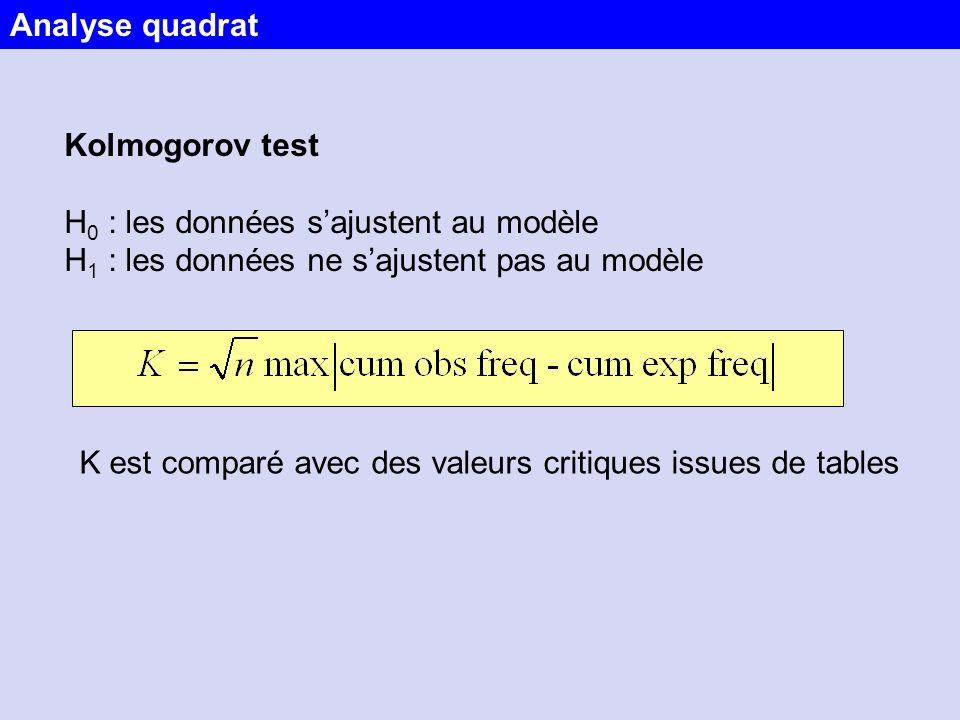 Analyse quadrat Kolmogorov test. H0 : les données s'ajustent au modèle. H1 : les données ne s'ajustent pas au modèle.