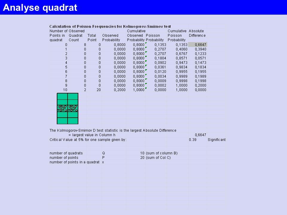 Analyse quadrat
