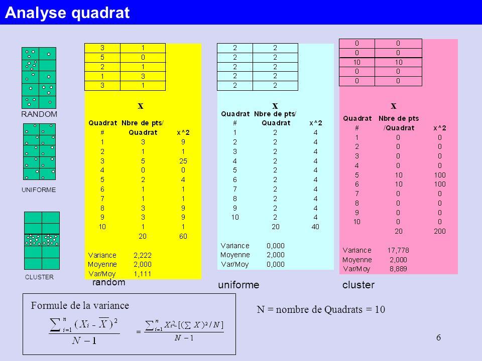Analyse quadrat x x x cluster uniforme Formule de la variance