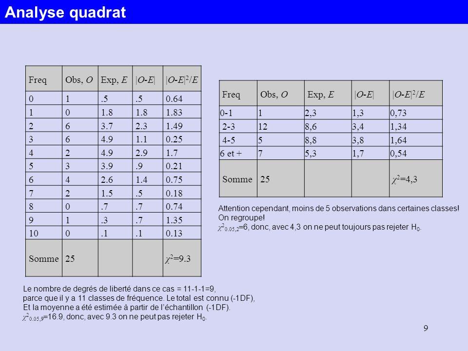 Analyse quadrat Freq Obs, O Exp, E |O-E| |O‑E|2/E 1 .5 0.64 1.8 1.83 2