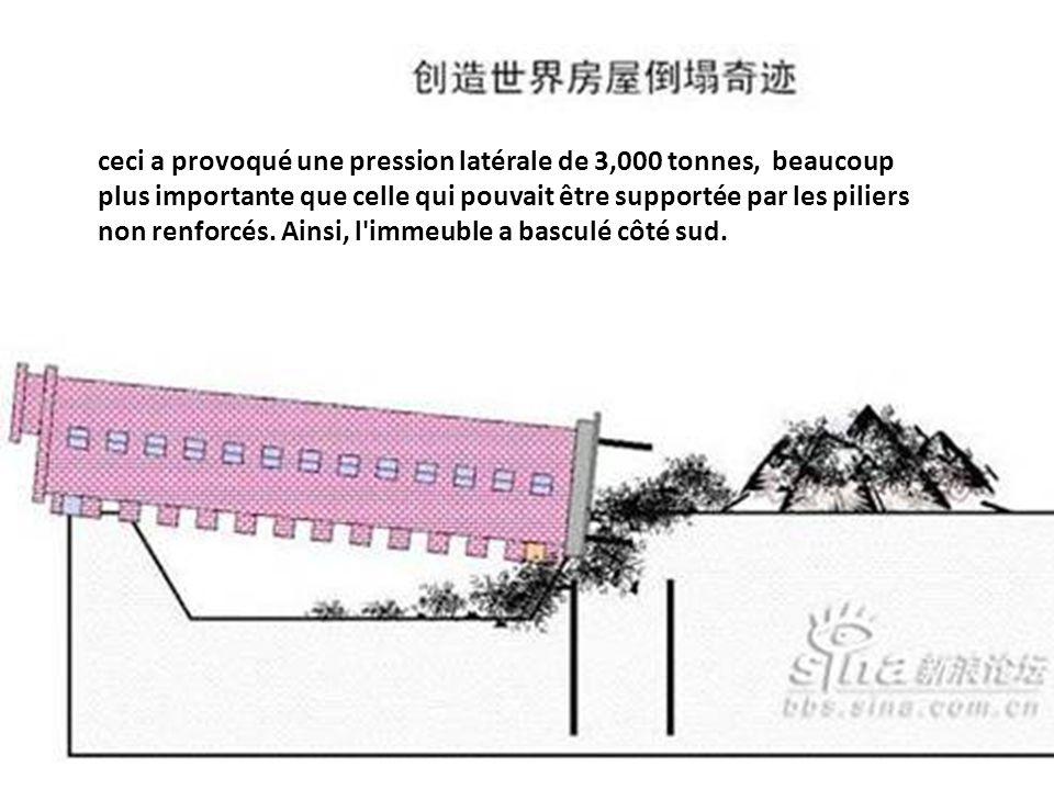 ceci a provoqué une pression latérale de 3,000 tonnes, beaucoup plus importante que celle qui pouvait être supportée par les piliers non renforcés.