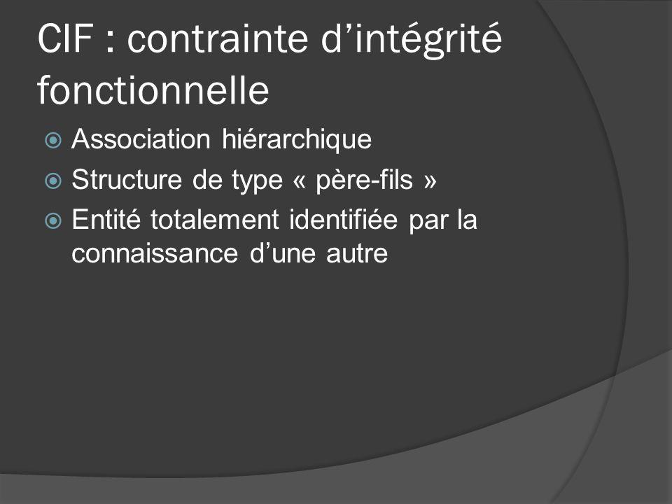 CIF : contrainte d'intégrité fonctionnelle