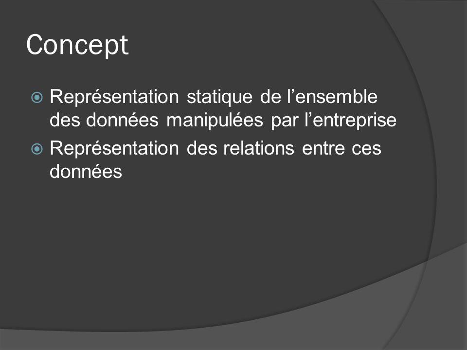 Concept Représentation statique de l'ensemble des données manipulées par l'entreprise.