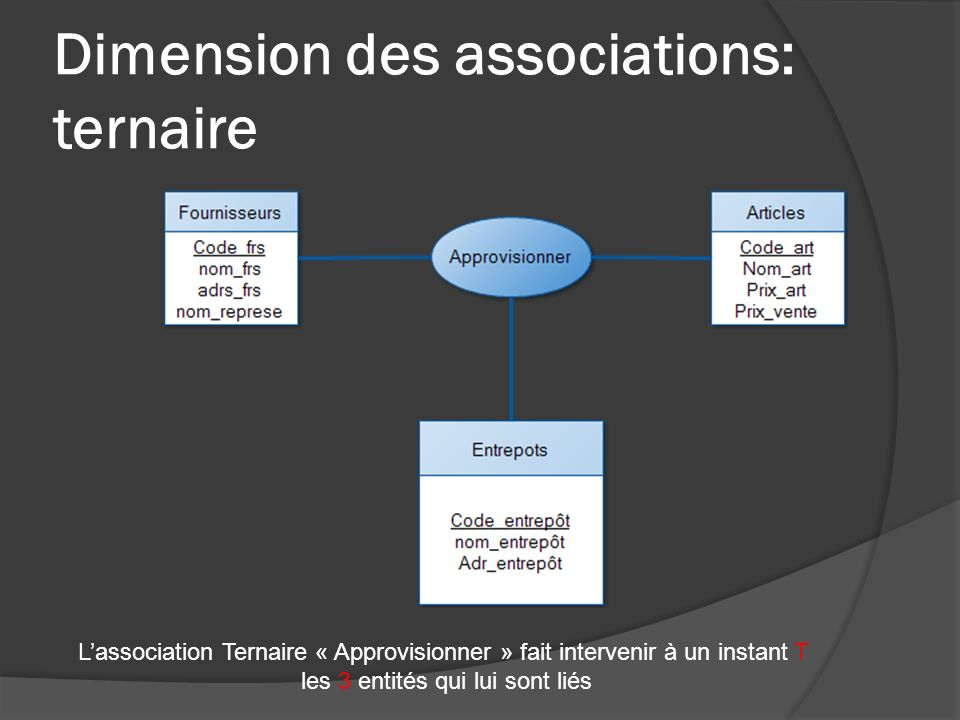 Dimension des associations: ternaire