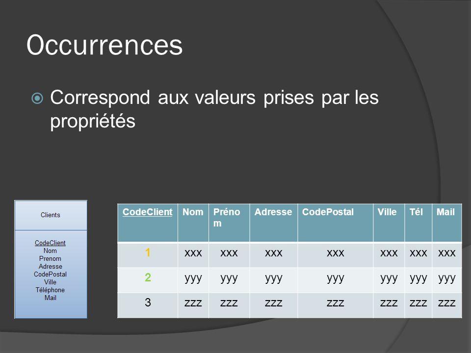 Occurrences Correspond aux valeurs prises par les propriétés 1 xxx 2