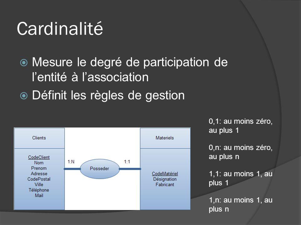 Cardinalité Mesure le degré de participation de l'entité à l'association. Définit les règles de gestion.
