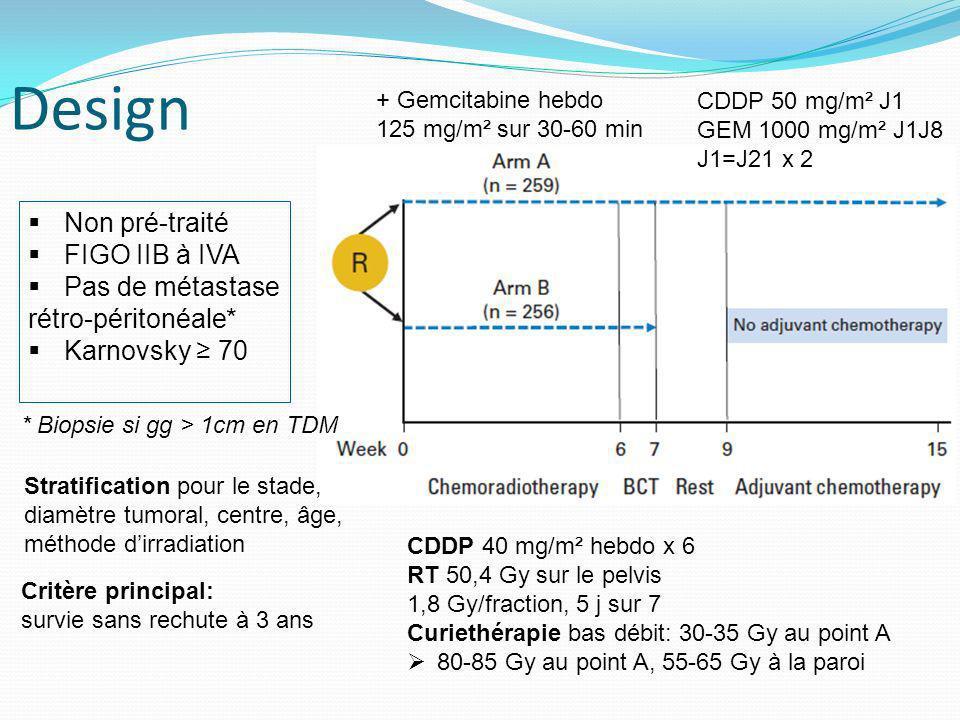 Design Non pré-traité FIGO IIB à IVA Pas de métastase