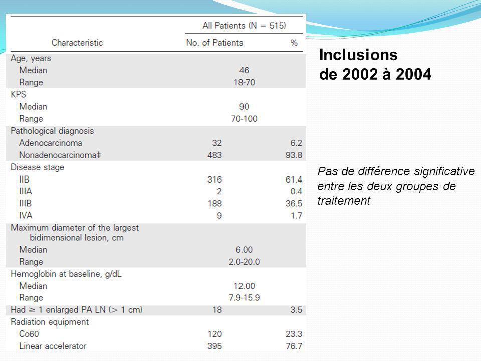 Inclusions de 2002 à 2004 Pas de différence significative