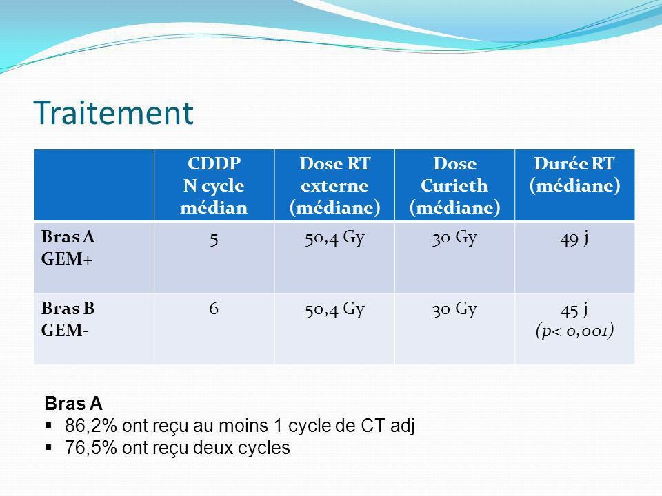 Traitement CDDP N cycle médian Dose RT externe (médiane) Dose Curieth