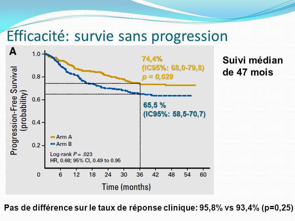 Efficacité: survie sans progression