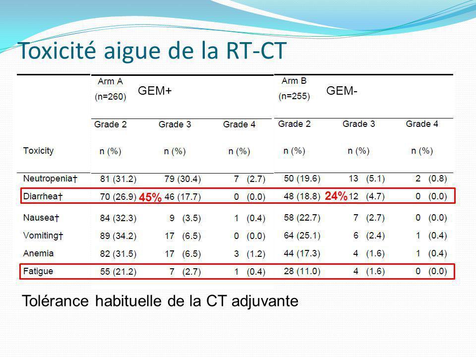 Toxicité aigue de la RT-CT