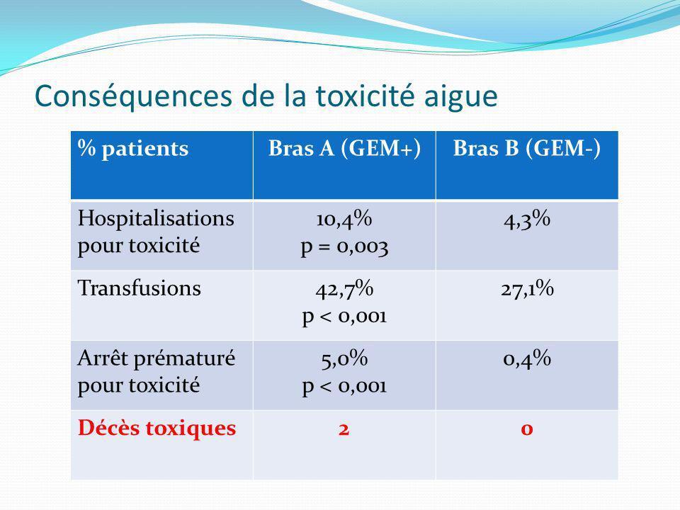 Conséquences de la toxicité aigue