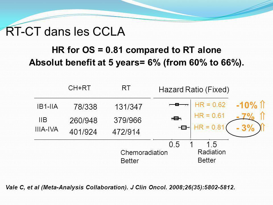 RT-CT dans les CCLA HR for OS = 0.81 compared to RT alone