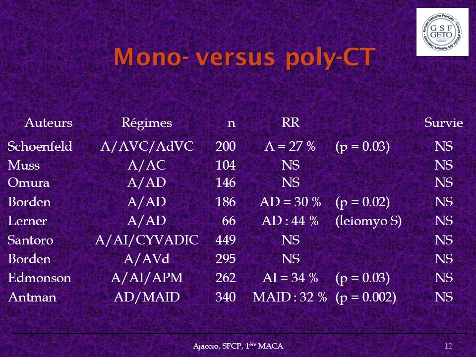Mono- versus poly-CT Auteurs Régimes n RR Survie