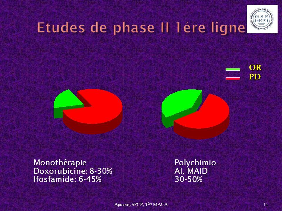 Etudes de phase II 1ére ligne
