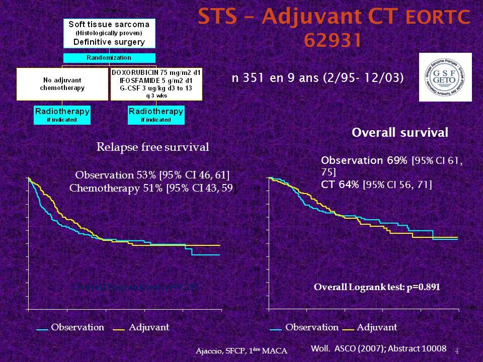 STS – Adjuvant CT EORTC 62931 n 351 en 9 ans (2/95- 12/03)