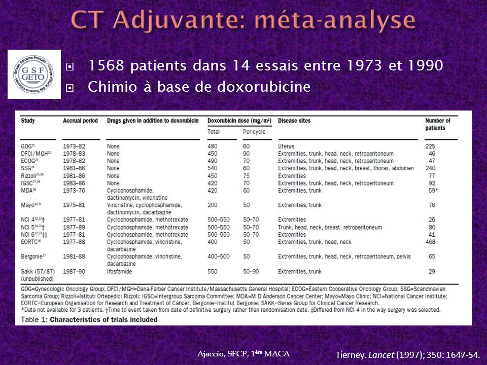 CT Adjuvante: méta-analyse
