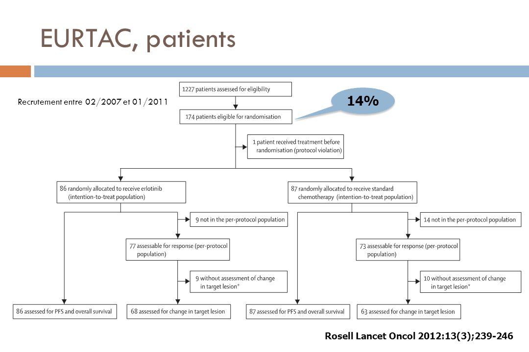 EURTAC, patients 14% Recrutement entre 02/2007 et 01/2011